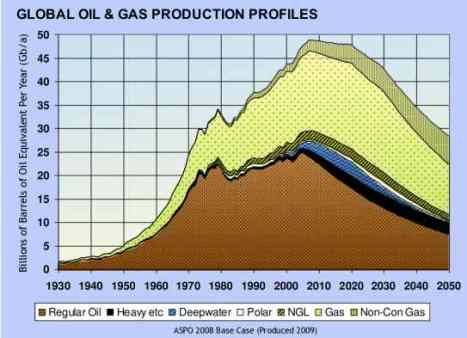 Oil and Gas Projection